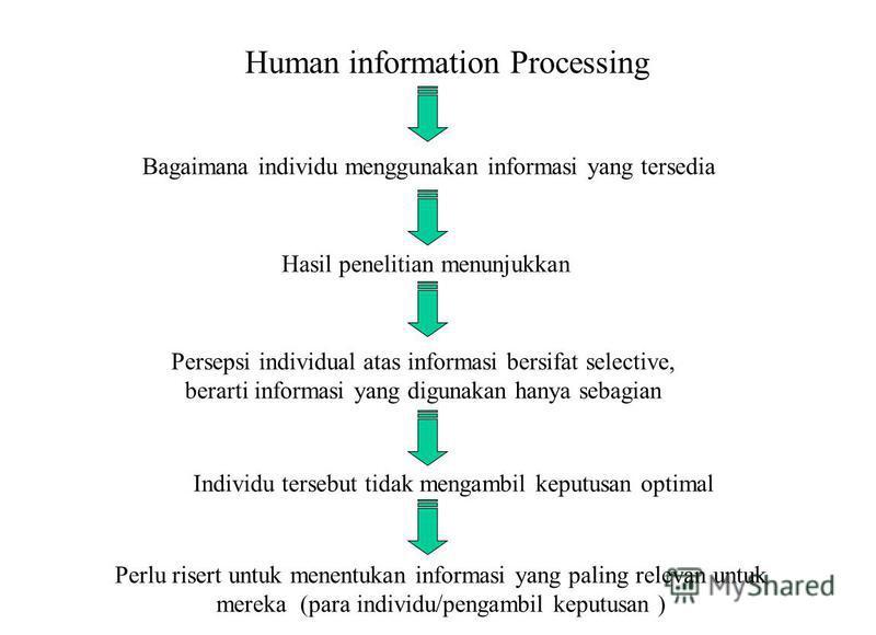 Human information Processing Bagaimana individu menggunakan informasi yang tersedia Hasil penelitian menunjukkan Persepsi individual atas informasi bersifat selective, berarti informasi yang digunakan hanya sebagian Individu tersebut tidak mengambil