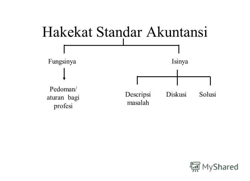 Hakekat Standar Akuntansi FungsinyaIsinya Pedoman/ aturan bagi profesi Descripsi masalah DiskusiSolusi