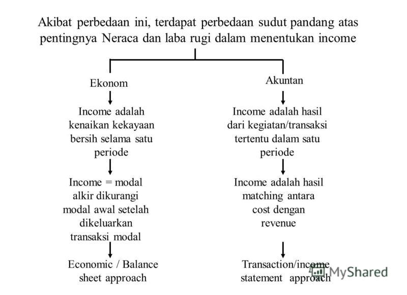 Akibat perbedaan ini, terdapat perbedaan sudut pandang atas pentingnya Neraca dan laba rugi dalam menentukan income Ekonom Akuntan Income adalah kenaikan kekayaan bersih selama satu periode Income = modal alkir dikurangi modal awal setelah dikeluarka