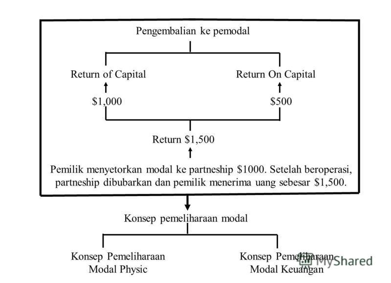 Pengembalian ke pemodal Return of CapitalReturn On Capital Pemilik menyetorkan modal ke partneship $1000. Setelah beroperasi, partneship dibubarkan dan pemilik menerima uang sebesar $1,500. Return $1,500 $1,000 $500 Konsep pemeliharaan modal Konsep P