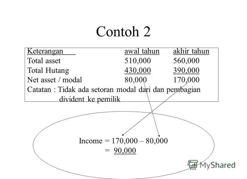 Contoh 2 Income = 170,000 – 80,000 = 90,000 Keteranganawal tahunakhir tahun Total asset510,000560,000 Total Hutang430,000390,000 Net asset / modal80,000170,000 Catatan : Tidak ada setoran modal dari dan pembagian divident ke pemilik