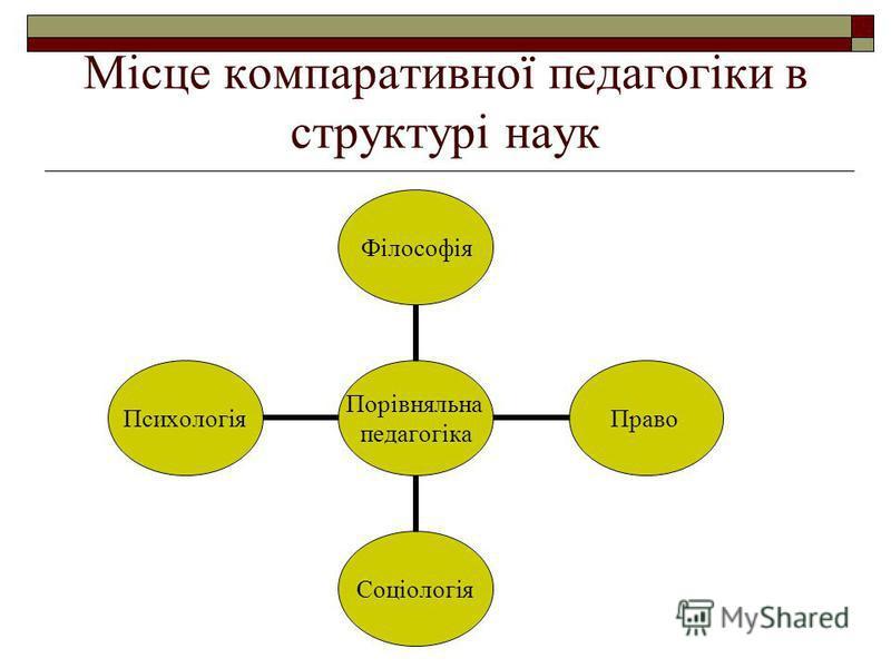 Місце компаративної педагогіки в структурі наук Порівняльна педагогіка ФілософіяПравоСоціологіяПсихологія