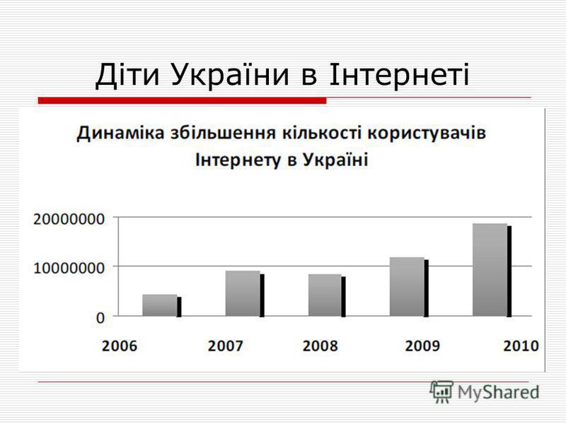 Діти України в Інтернеті