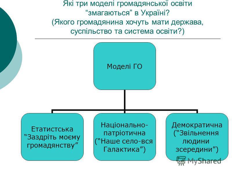 Які три моделі громадянської освіти змагаються в Україні? (Якого громадянина хочуть мати держава, суспільство та система освіти?) Моделі ГО Етатистська Заздріть моєму громадянству Національно- патріотична (Наше село-вся Галактика) Демократична (Звіль