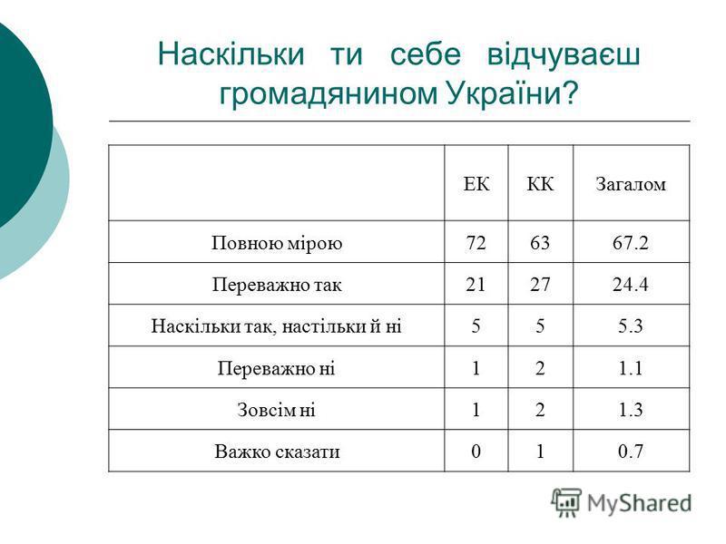 Наскiльки ти себе вiдчуваєш громадянином України? ЕКККЗагалом Повною мiрою726367.2 Переважно так212724.4 Наскiльки так, настiльки й нi555.3 Переважно нi121.1 Зовсiм нi121.3 Важко сказати010.7
