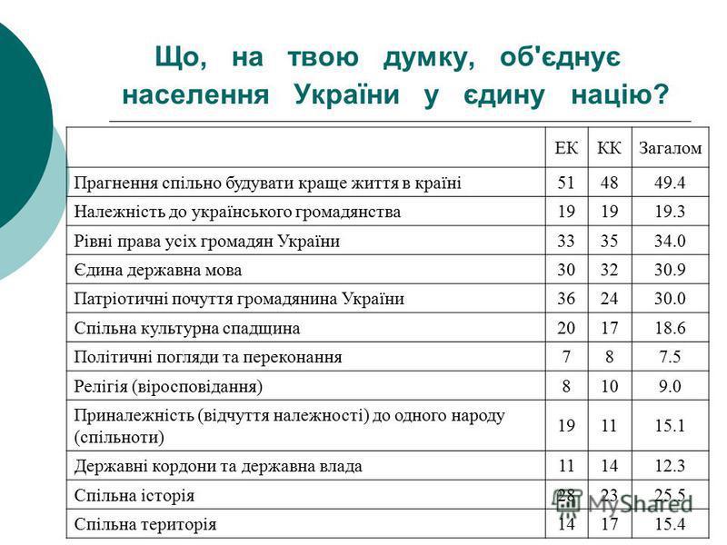 Що, на твою думку, об'єднує населення України у єдину нацiю? ЕКККЗагалом Прагнення спiльно будувати краще життя в країнi514849.4 Належнiсть до українського громадянства19 19.3 Рiвнi права усiх громадян України333534.0 Єдина державна мова303230.9 Патр