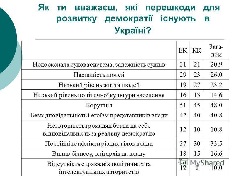 Як ти вважаєш, якi перешкоди для розвитку демократiї iснують в Українi? ЕККК Зага- лом Недосконала судова система, залежнiсть суддiв21 20.9 Пасивнiсть людей292326.0 Низький рiвень життя людей192723.2 Низький рiвень полiтичної культури населення161314