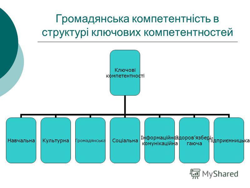 Громадянська компетентність в структурі ключових компетентностей Ключові компетентності НавчальнаКультурнаГромадянськаСоціальна Інформаційно- комунікаційна Здоровязбері- гаюча Підприємницька