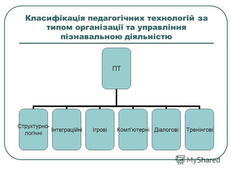 Класифікація педагогічних технологій за типом організації та управління пізнавальною діяльністю ПТ Структурно- логічні ІнтеграційніІгровіКомп'ютерніДіалоговіТренінгові