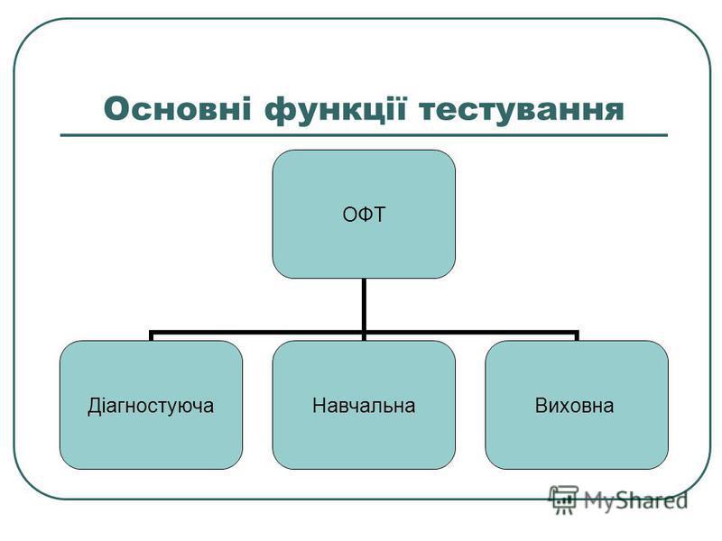 Основні функції тестування ОФТ ДіагностуючаНавчальнаВиховна