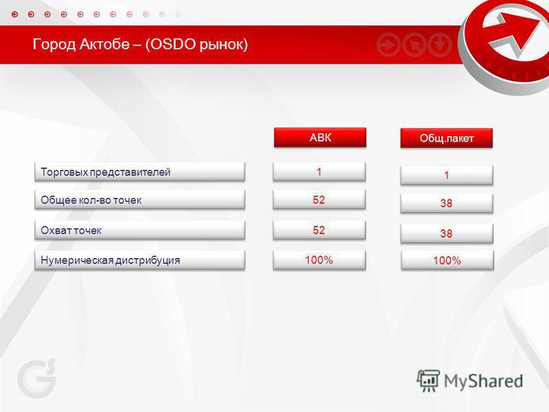 Город Актобе – (OSDO рынок) Общее кол-во точек Торговых представителей 1 52 Охват точек 52 Нумерическая дистрибуция 100% АВК 1 38 Общ.пакет 100%