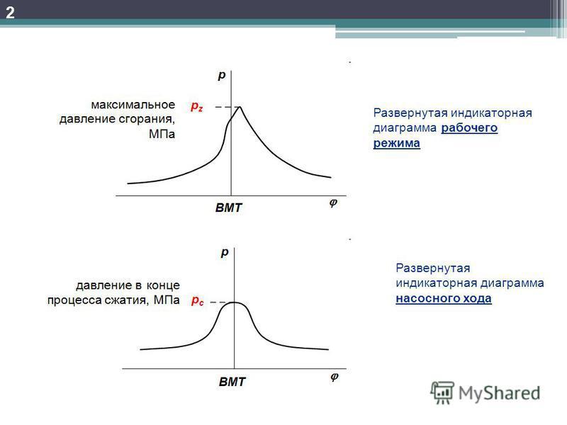 2 Развернутая индикаторная диаграмма рабочего режима Развернутая индикаторная диаграмма насосного хода
