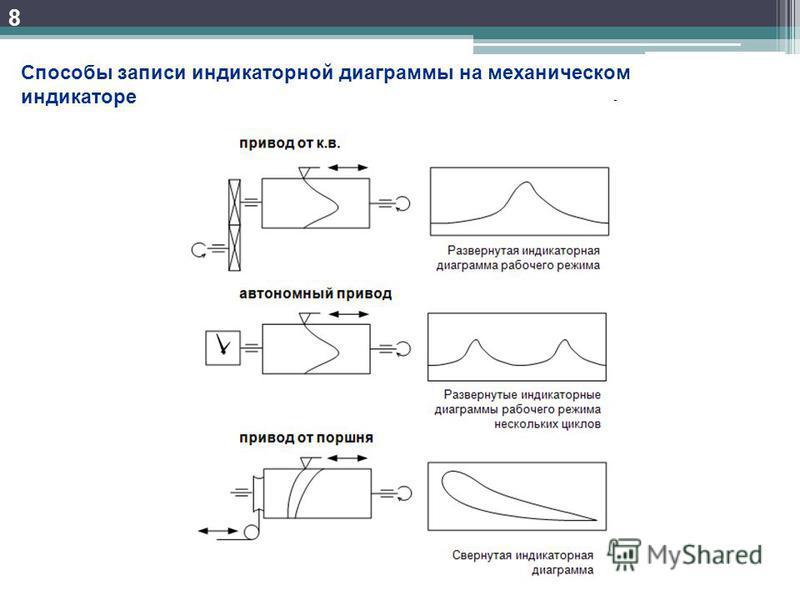 8 Способы записи индикаторной диаграммы на механическом индикаторе
