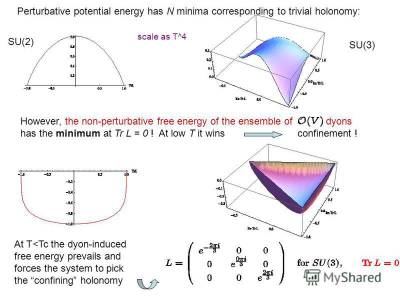 SU(2) SU(3) Perturbative potential energy has N minima corresponding to trivial holonomy: scale as T^4 However, the non-perturbative free energy of the ensemble of dyons has the minimum at Tr L = 0 ! At low T it wins confinement ! At T<Tc the dyon-in