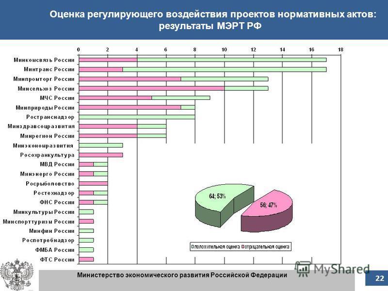 22 Оценка регулирующего воздействия проектов нормативных актов: результаты МЭРТ РФ Министерство экономического развития Российской Федерации 22