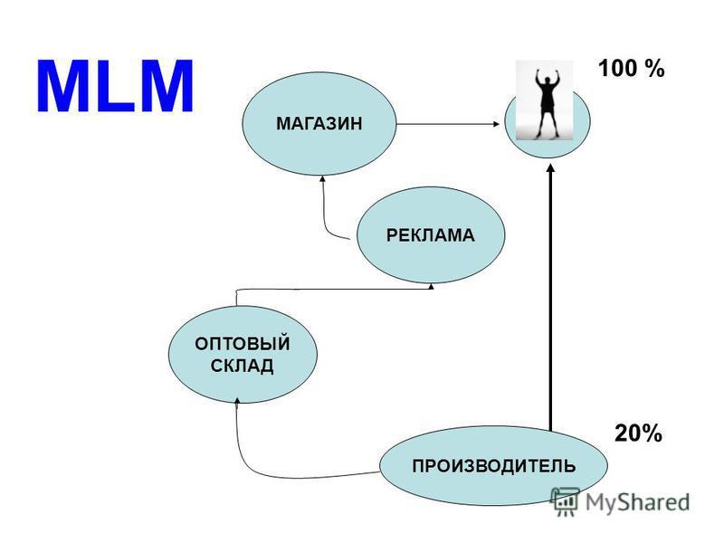 МАГАЗИН РЕКЛАМА ОПТОВЫЙ СКЛАД ПРОИЗВОДИТЕЛЬ 100 % 20% MLM