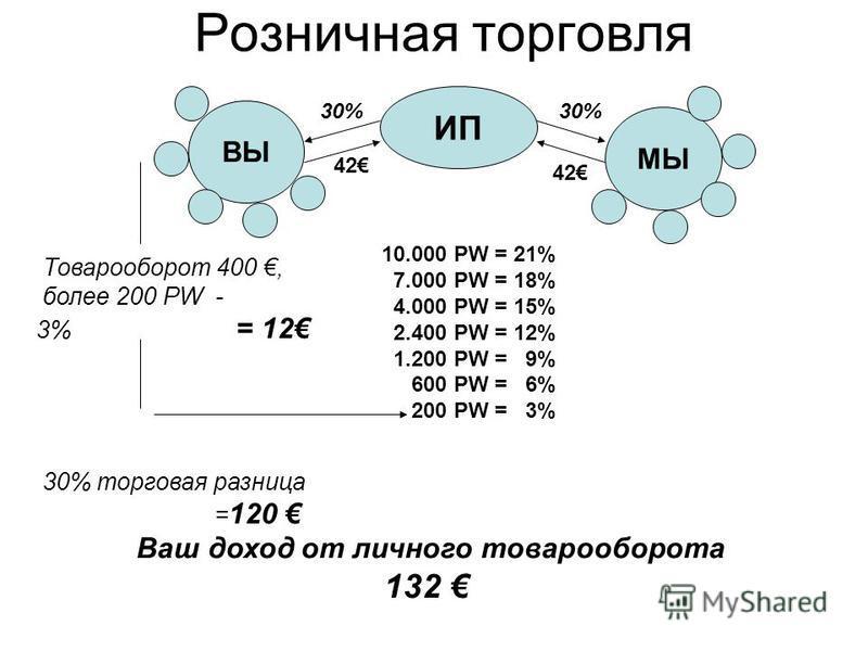 Розничная торговля ИП ВЫ МЫ 42 Товарооборот 400, более 200 PW - 3% = 12 30% торговая разница = 120 Ваш доход от личного товарооборота 132 10.000 PW = 21% 7.000 PW = 18% 4.000 PW = 15% 2.400 PW = 12% 1.200 PW = 9% 600 PW = 6% 200 PW = 3% 30%