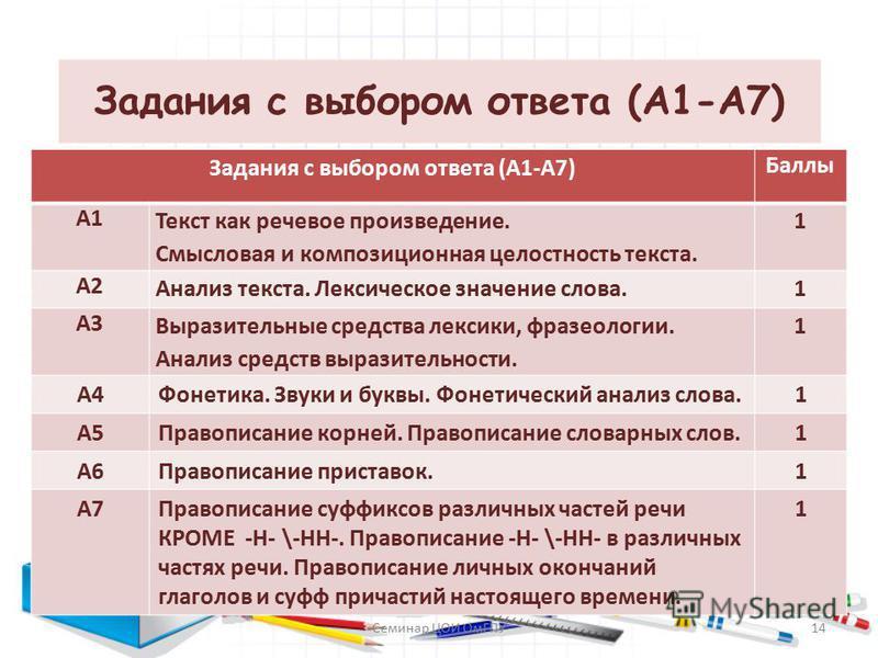 Задания с выбором ответа (А1-А7) Баллы А1 Текст как речевое произведение. Смысловая и композиционная целостность текста. 1 А2 Анализ текста. Лексическое значение слова.1 А3 Выразительные средства лексики, фразеологии. Анализ средств выразительности.