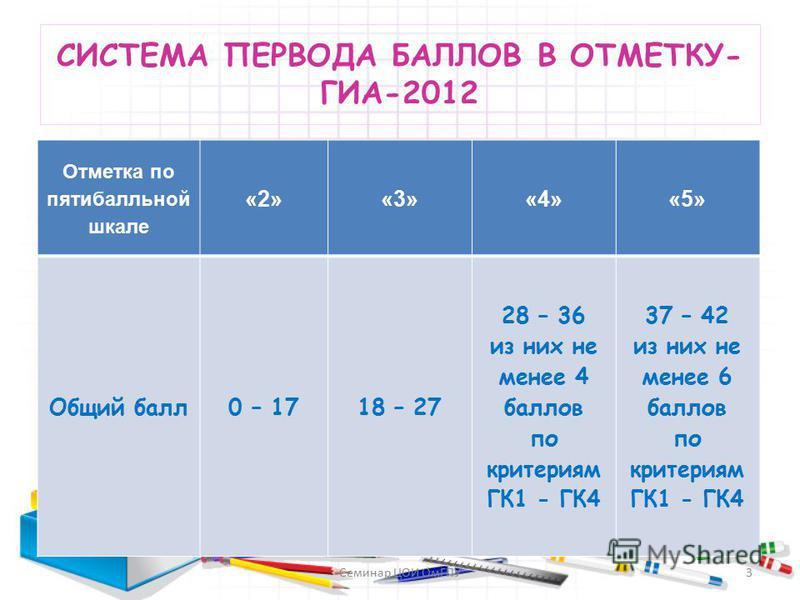 СИСТЕМА ПЕРВОДА БАЛЛОВ В ОТМЕТКУ- ГИА-2012 Отметка по пятибалльной шкале «2»«3»«4»«5» Общий балл 0 – 1718 – 27 28 – 36 из них не менее 4 баллов по критериям ГК1 - ГК4 37 – 42 из них не менее 6 баллов по критериям ГК1 - ГК4 3Семинар ЦОИ ОмГПУ