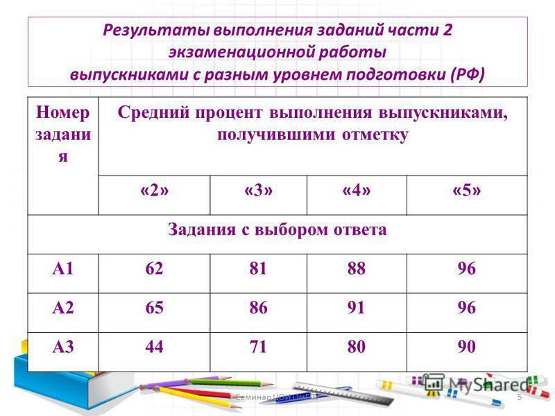Результаты выполнения заданий части 2 экзаменационной работы выпускниками с разным уровнем подготовки (РФ) Номер задания Средний процент выполнения выпускниками, получившими отметку «2»«2»«3»«3»«4»«4»«5»«5» Задания с выбором ответа А162818896 А265869