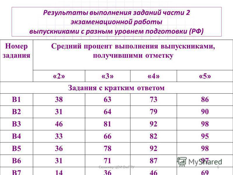 Результаты выполнения заданий части 2 экзаменационной работы выпускниками с разным уровнем подготовки (РФ) Номер задания Средний процент выполнения выпускниками, получившими отметку «2»«2»«3»«3»«4»«4»«5»«5» Задания с кратким ответом В138637386 В23164