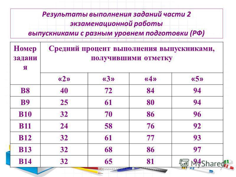 Результаты выполнения заданий части 2 экзаменационной работы выпускниками с разным уровнем подготовки (РФ) Номер задания Средний процент выполнения выпускниками, получившими отметку «2»«2»«3»«3»«4»«4»«5»«5» В840728494 В925618094 В1032708696 В11245876