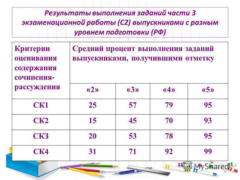 Результаты выполнения заданий части 3 экзаменационной работы (С2) выпускниками с разным уровнем подготовки (РФ) Критерии оценивания содержания сочинения- рассуждения Средний процент выполнения заданий выпускниками, получившими отметку «2»«2»«3»«3»«4»