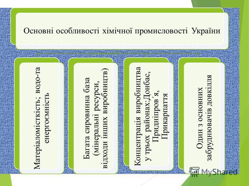 Основні особливості хімічної промисловості України Матеріаломісткість; водо-та енергоємність Багата сировинна база (мінеральні ресурси, відходи інших виробництв) Концентрація виробництва у трьох районах:Донбас, Придніпров΄я, Прикарпаття Один з основн