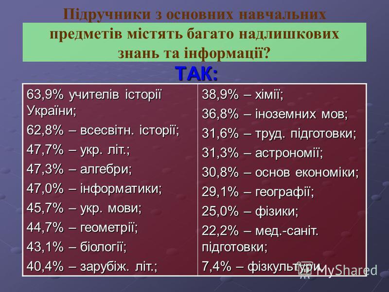 Підручники з основних навчальних предметів містять багато надлишкових знань та інформації? Т ТТ ТАК: 63,9% учителів історії України; 62,8% – всесвітн. історії; 47,7% – укр. літ.; 47,3% – алгебри; 47,0% – інформатики; 45,7% – укр. мови; 44,7% – геомет