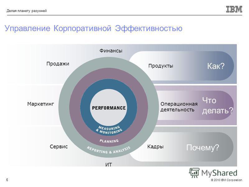 © 2010 IBM Corporation Делая планету разумней 6 Как? Что делать? Почему? Управление Корпоративной Эффективностью Финансы Продукты Операционная деятельность Кадры ИТ Сервис Маркетинг Продажи