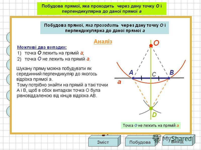 Доведення Тоді, OAC = DAC за двома сторонами і кутом між ними. З рівності цих трикутників маємо: ACO = ACD. Аналіз АОВ= АDB за трьома сторонами. Звідси випливає: OAC = DAС. А оскільки ці кути суміжні, то вони будуть прямими. Отже, СО а. O А В а D C Т