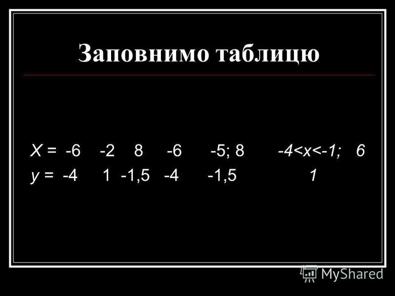 X = -6 -2 8 У = -4 -1,5 1