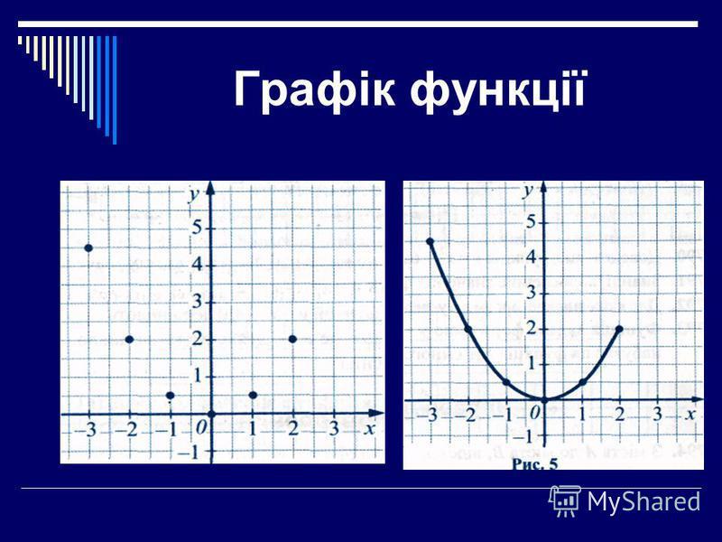 Відшукання області визначення функцій Многочлен Область визначення у=х 2 +3х – 2 будь-яке число х - будь-яке число Цілий вираз Область визначення у = (х+3) 2 – (х – 1) 2 будь-яке число х - будь-яке число Дробовий Область визначення у= вираз ті значен