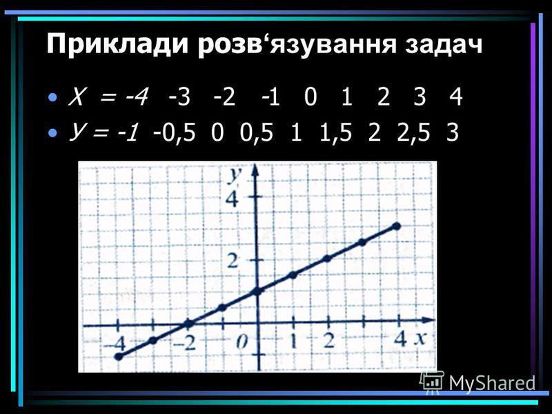 Функція як математична модель реальних процесів