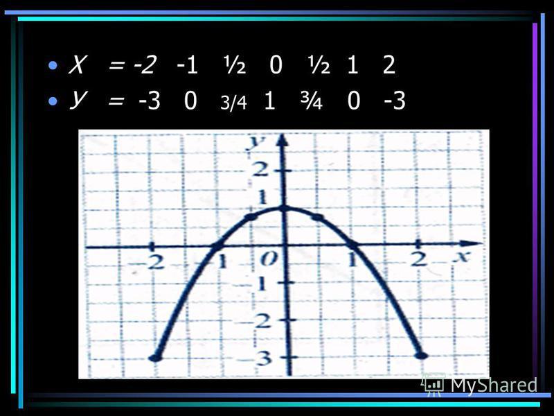 Приклади розвязування задач X = -4 -3 -2 -1 0 1 2 3 4 У = -1 -0,5 0 0,5 1 1,5 2 2,5 3