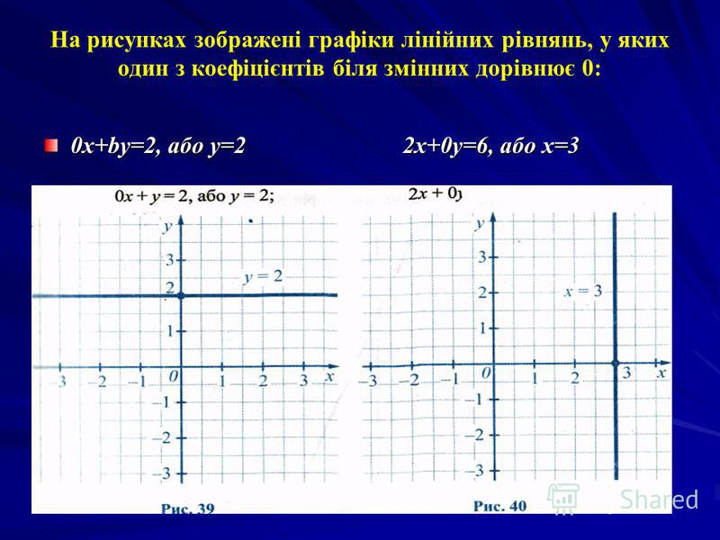 Взагалі, графіком рівняння ах + ву = с, у якому хоча б один з коефіцієнтів а або в відмінний від нуля, є пряма. Щоб побудувати графік такого рівняння, можна: 1) виразити змінну у через змінну х (якщо це можливо) і побудувати графік відповідної лінійн