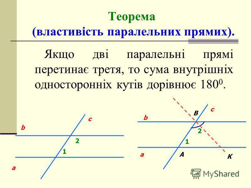 Теорема (властивість паралельних прямих). Якщо дві паралельні прямі перетинає третя, то сума внутрішніх односторонніх кутів дорівнює 180 0. 1 2 b a c a В 1 2 b c К А