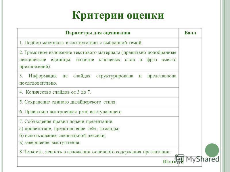 Критерии оценки Параметры для оценивания Балл 1. Подбор материала в соответствии с выбранной темой. 2. Грамотное изложение текстового материала (правильно подобранные лексические единицы; наличие ключевых слов и фраз вместо предложений). 3. Информаци