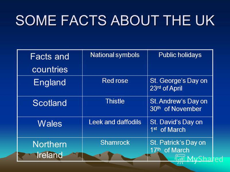SOME FACTS ABOUT THE UK Facts and countries National symbolsPublic holidays England Red roseSt. Georges Day on 23 rd of April Scotland ThistleSt. Andrews Day on 30 th of November Wales Leek and daffodilsSt. Davids Day on 1 st of March Northern Irelan