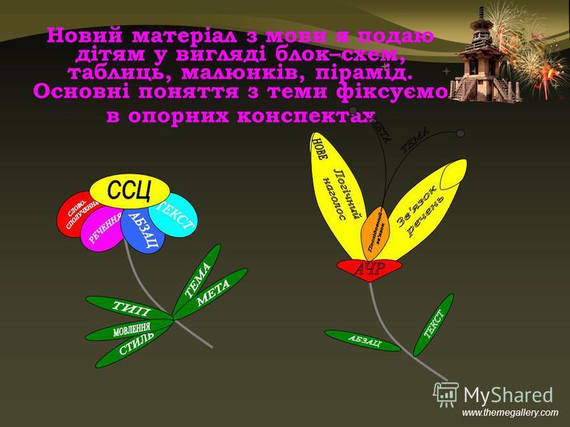 www.themegallery.com Новий матеріал з мови я подаю дітям у вигляді блок–схем, таблиць, малюнків, пірамід. Основні поняття з теми фіксуємо в опорних конспектах