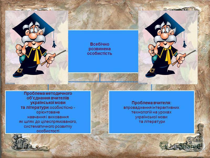 Всебічно розвинена особистість Проблема методичного обєднання вчителів української мови та літератури:особистісно - орієнтоване навчання і виховання як шлях до цілеспрямованого, систематичного розвитку особистості Проблема вчителя: впровадження інтер