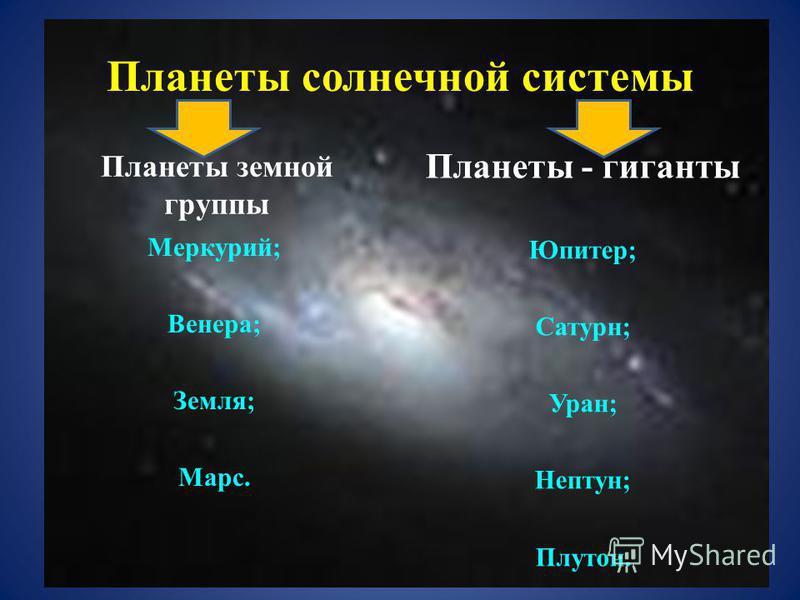Планеты солнечной системы Планеты земной группы Меркурий; Венера; Земля; Марс. Планеты - гиганты Юпитер; Сатурн; Уран; Нептун; Плутон.