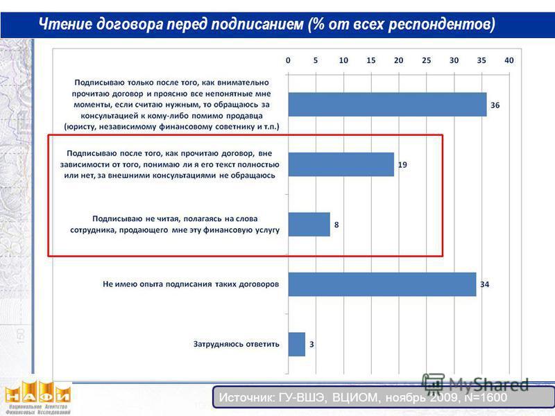 Чтение договора перед подписанием (% от всех респондентов) Источник: ГУ-ВШЭ, ВЦИОМ, ноябрь 2009, N=1600