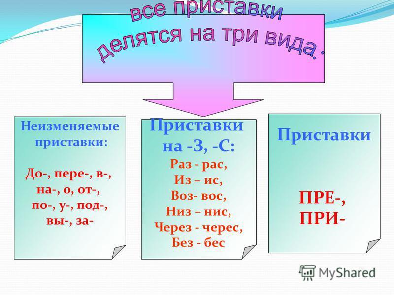 Неизменяемые приставки: До-, пере-, в-, на-, о, от-, по-, у-, под-, вы-, за- Приставки на -З, -С: Раз - рас, Из – ис, Воз- вос, Низ – нис, Через - через, Без - бес Приставки ПРЕ-, ПРИ-