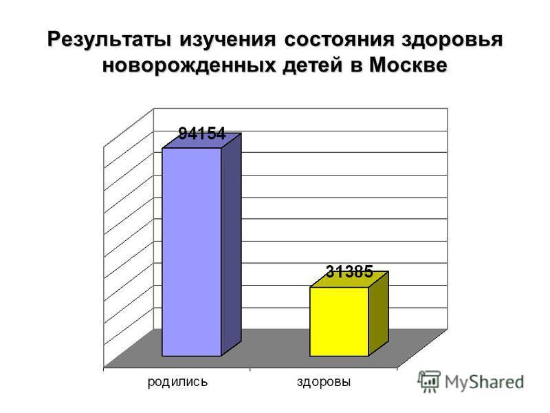 Результаты изучения состояния здоровья новорожденных детей в Москве