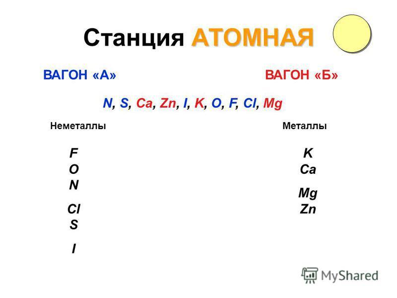 АТОМНАЯ Станция АТОМНАЯ N, S, Ca, Zn, I, K, O, F, Cl, Mg ВАГОН «А»ВАГОН «Б» Металлы Неметаллы F O N Cl S I K Ca Mg Zn