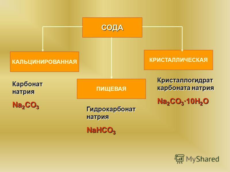 СОДА КАЛЬЦИНИРОВАННАЯ ПИЩЕВАЯ КРИСТАЛЛИЧЕСКАЯ Карбонат натрия Na 2 CO 3 Гидрокарбонат натрия NaНCO 3 Кристаллогидрат карбоната натрия Na 2 CO 3 ·10H 2 O