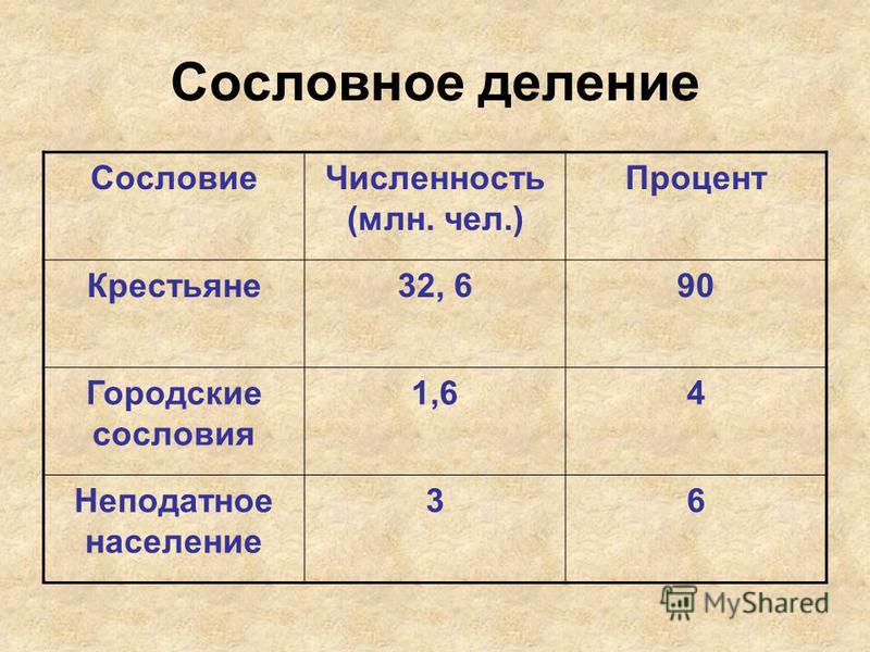 Сословное деление Сословие Численность (млн. чел.) Процент Крестьяне 32, 690 Городские сословия 1,64 Неподатное население 36