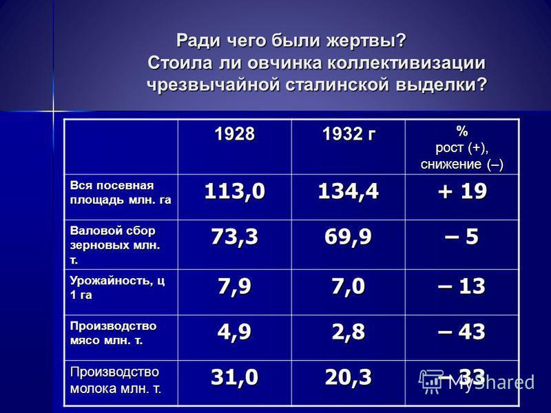 Ради чего были жертвы? Стоила ли овчинка коллективизации чрезвычайной сталинской выделки? 1928 1932 г % рост (+), снижение (–) Вся посевная площадь млн. га 113,0134,4 + 19 Валовой сбор зерновых млн. т. 73,369,9 – 5 Урожайность, ц 1 га 7,97,0 – 13 Про