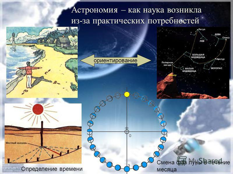 Астрономия – как наука возникла из-за практических потребностей ориентирование Определение времени Смена фаз луны в течение месяца
